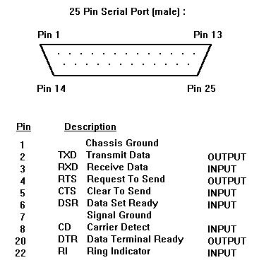 cis 304  parallel port data transfers