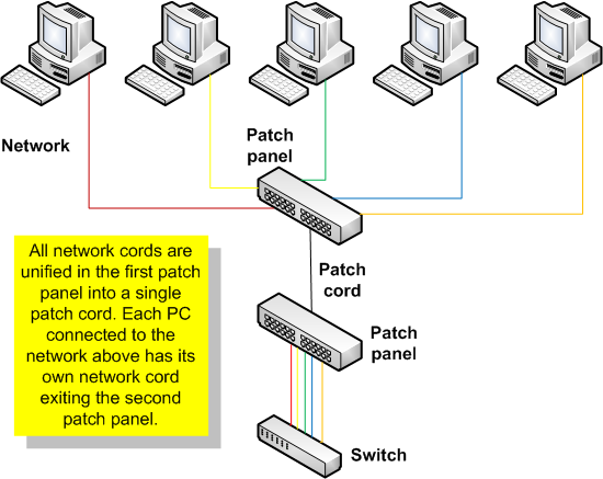 ITNW 2313  Networking Hardware