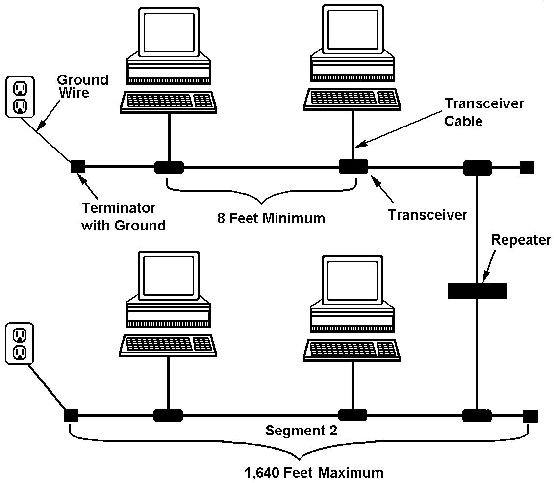 10 base 5 ethernet wiring diagrams