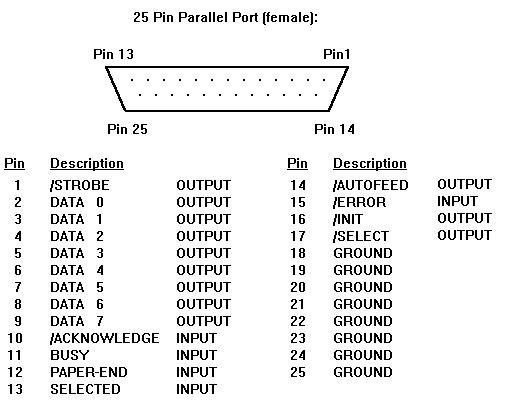 cis 304 exploring serial parallel port data transfers rh academy delmar edu parallel port pins diagram parallel port pins diagram