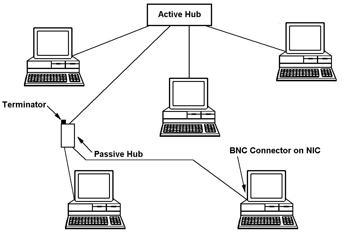 Cis 304 Exploring Arcnet Specifications Bnc Connector Wiring Diagram